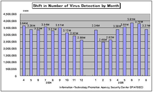 a report of computer virus Integrity is the computer virus in this paper, i am presenting what are viruses,  worms, and trojan horses and their differ- ences, different strategies of virus.