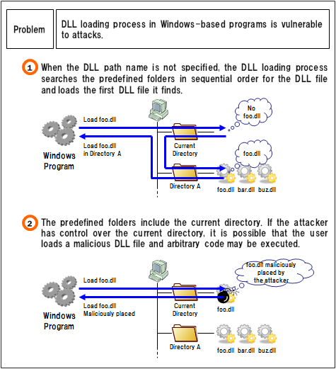 Security Alert for DLL/EXE Loading Arbitrary Code Execution Vulnerability