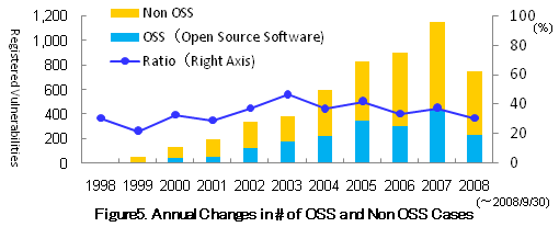 Figure5. Annual Changes in # of OSS and Non OSS Cases