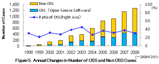 Figure 5. Annual Changes in Number of OSS and Non OSS Cases