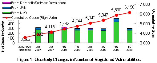 Figure1. Quarterly Changes in Number of Registered Vulnerabilities