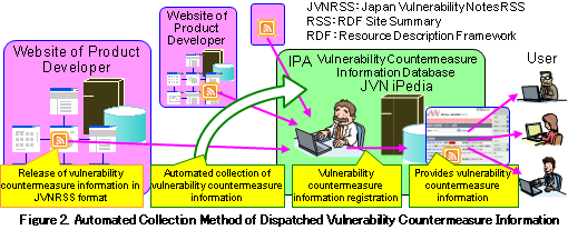 Figure2. Automated Collection Method of Dispatched Vulnerability Countermeasure Information
