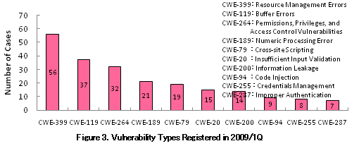 Figure3. Vulnerability Types Registered in 2009/1Q