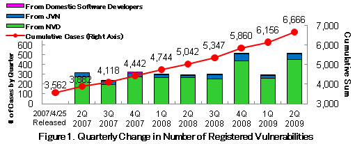 Figure 1. Quarterly Change in Number of Registered Vulnerabilities