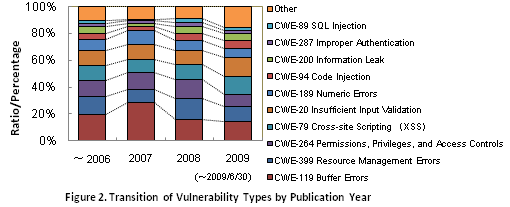 Figure 2. Transition of Vulnerability Types by Publication Year
