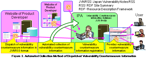 Figure 3. Automated Collection Method of Dispatched Vulnerability Countermeasure Information