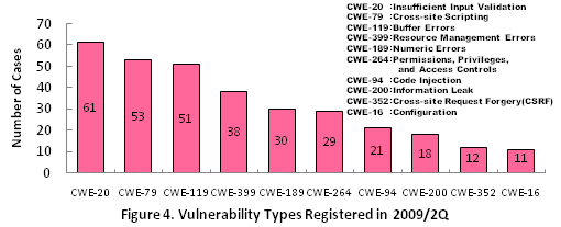 Figure 4. Vulnerability Types Registered in 2009/2Q