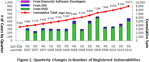 Figure 1. Quarterly Changes in Number of Registered Vulnerabilities