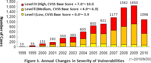 Figure 3. Annual Changes in Severity of Vulnerabilities