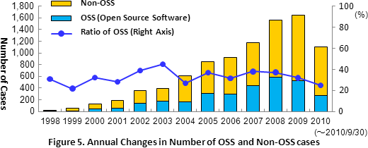 Figure 5. Annual Changes in Number of OSS and Non-OSS cases