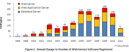 Figure 2.  Annual Change in Number of Web Service Software Registered