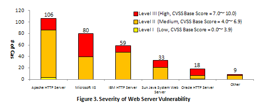 Figure 3. Severity of Web Server Vulnerability