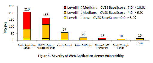 Figure 4. Severity of Web Application Server Vulnerability