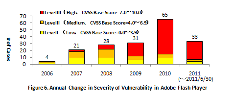 Figure 6. Annual Change in Severity of Vulnerability in Adobe Flash Player