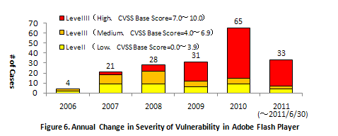 Figure 7. Quarterly Change in Number of Security Patch for Adobe Flash Player