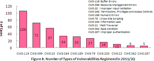 Figure 8. Number of Types of Vulnerabilities Registered in 2011/2Q