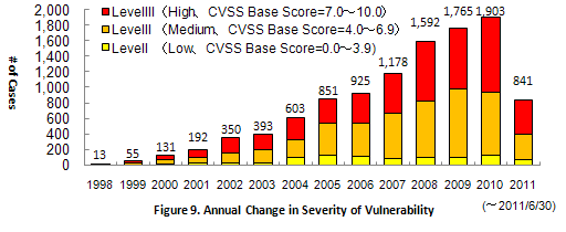 Figure 9. Annual Change in Severity of Vulnerability