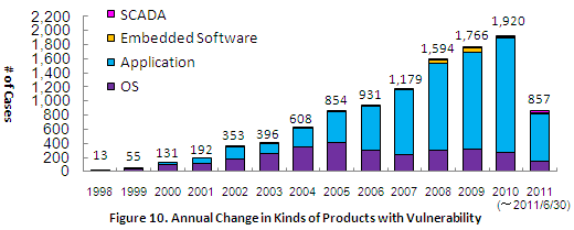 Figure 10. Annual Change in Kinds of Products with Vulnerability