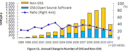 Figure 11. Annual Change in Number of OSS and Non-OSS