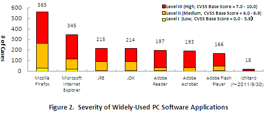 Figure 2.  Severity of Widely-Used PC Software Applications