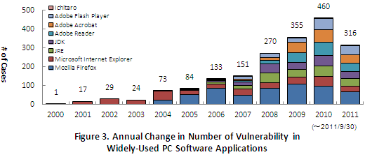Figure 3. Annual Change in Number of Vulnerability in Widely-Used PC Software Applications