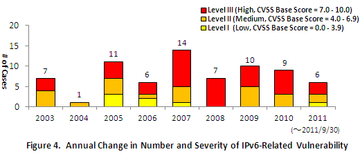 Figure 4. Annual Change in Number and Severity of IPv6-Related Vulnerability