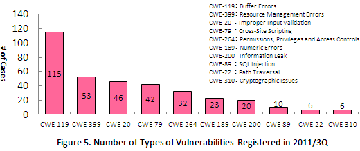 Figure 5. Number of Types of Vulnerabilities Registered in 2011/3Q