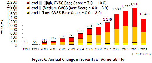 Figure 6. Annual Change in Severity of Vulnerability
