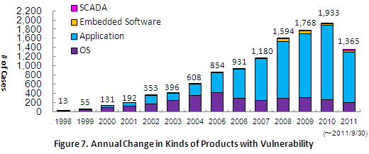 Figure 7. Annual Change in Kinds of Products with Vulnerability