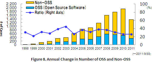 Figure 8. Annual Change in Number of OSS and Non-OSS