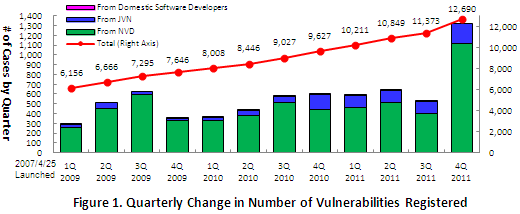 Figure 1. Quarterly Change in Number of Vulnerabilities Registered