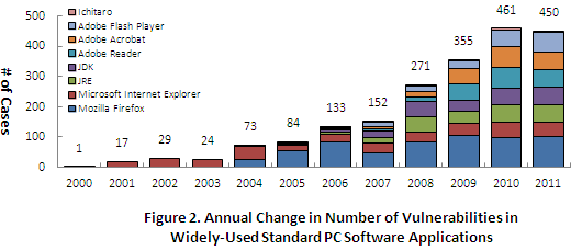 Figure 2. Annual Change in Number of Vulnerabilities in Widely-Used Standard PC Software Applications