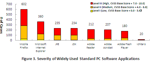 Figure 3. Severity of Widely-Used Standard PC Software Applications