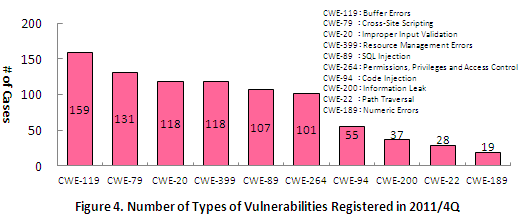 Figure 4. Number of Types of Vulnerabilities Registered in 2011/4Q