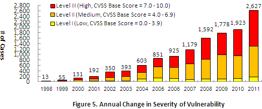 Figure 5. Annual Change in Severity of Vulnerability