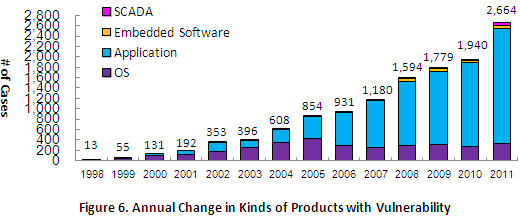 Figure 6. Annual Change in Kinds of Products with Vulnerability