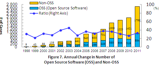 Figure 7. Annual Change in Number of Open Source Software(OSS) and Non-OSS