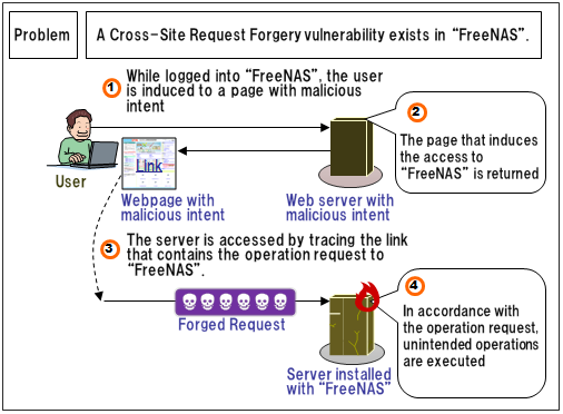 Security Alert for Vulnerability in FreeNAS