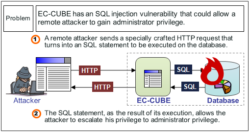 Security Alert for EC-CUBE Vulnerability