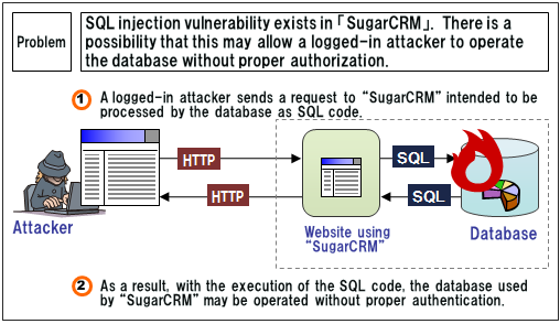 Security Alert for Vulnerability in SugarCRM