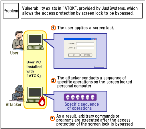 Security Alert for Vulnerability in ATOK