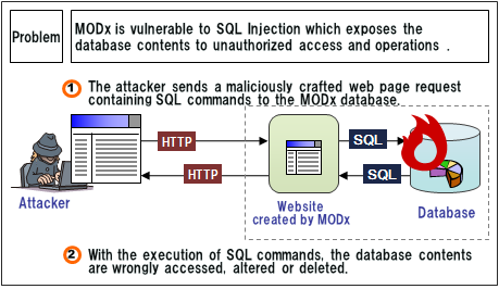 Security Alert for Vulnerability in OpenPNE