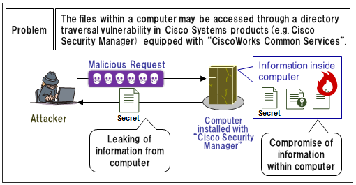 Security Alert for Vulnerability in Multiple Cisco Systems Products