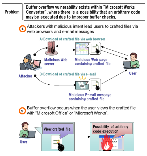 Security Alert for Vulnerability in Microsoft Works Converter