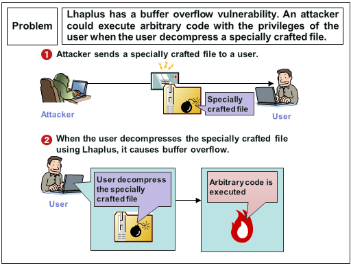 Security Alert for Lhaplus Vulnerability