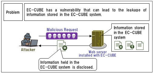 Security Alert for Vulnerability in EC-CUBE