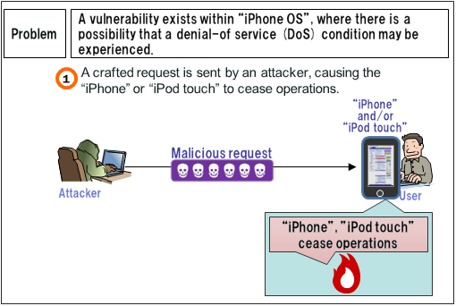 Security Alert for Vulnerability in iPhone OS