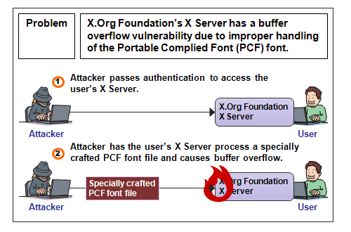 Security Alert for X.Org Foundation X Server Vulnerability