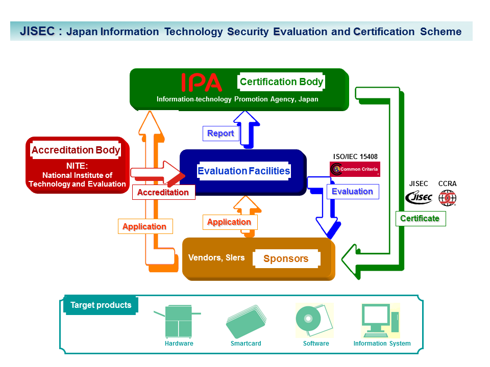 ipa information technology promotion agency japan ipa it