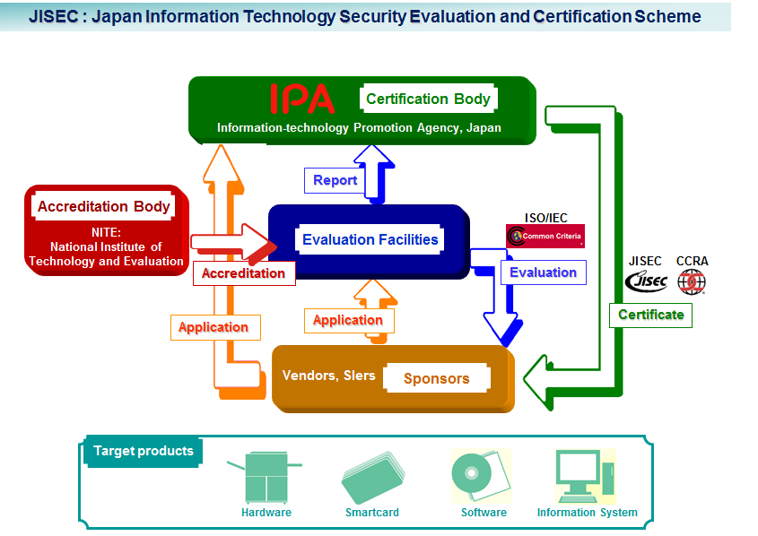 Ipa Information Technology Promotion Agency Japan Ipait